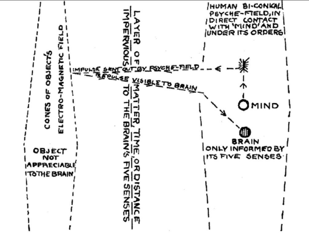 Percepción extrasensorial - Lethbridge